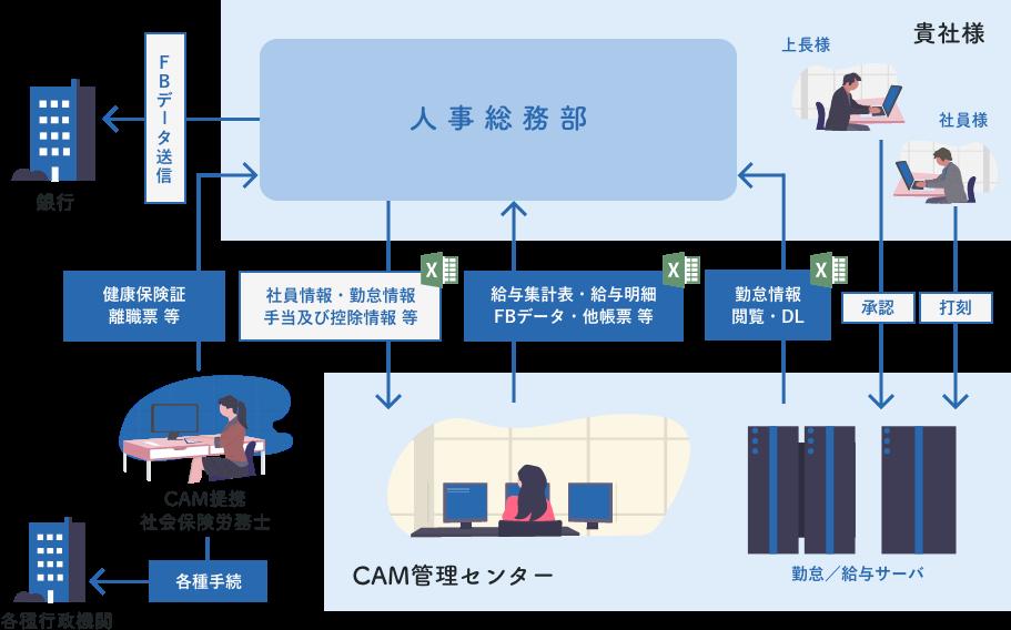 ペイロールサービス運用イメージ図